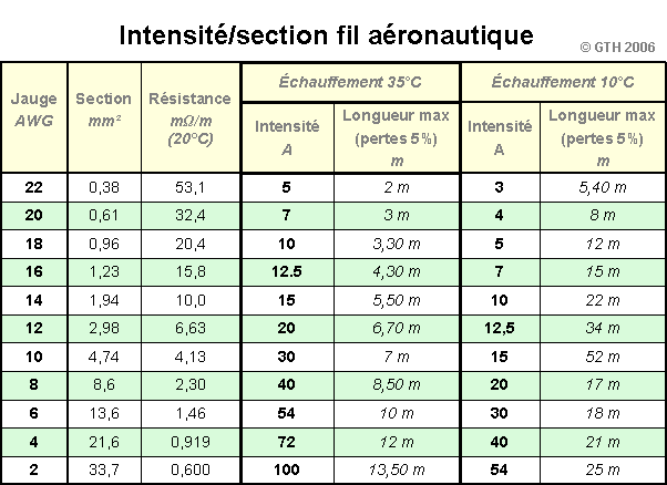 Section Fil Electrique : contrails section des fils ~ Melissatoandfro.com Idées de Décoration