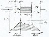 Ducted radiator according to Bréguet